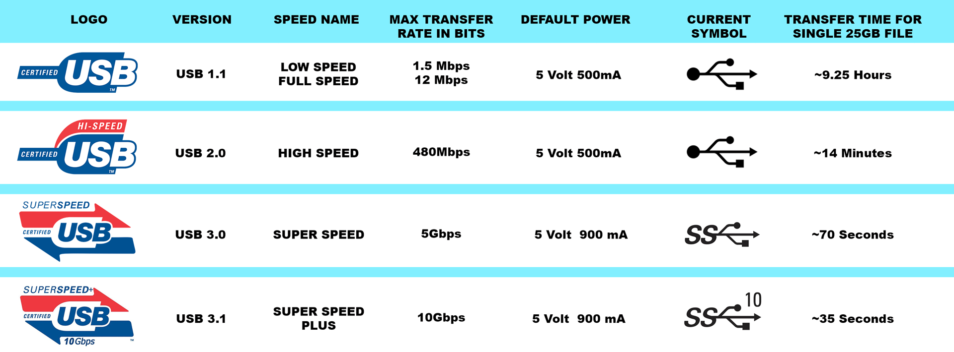 how to make your copying speed faster